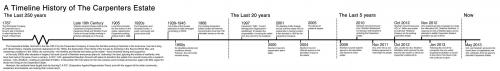 Carpenters timeline: updated 8 May 2013